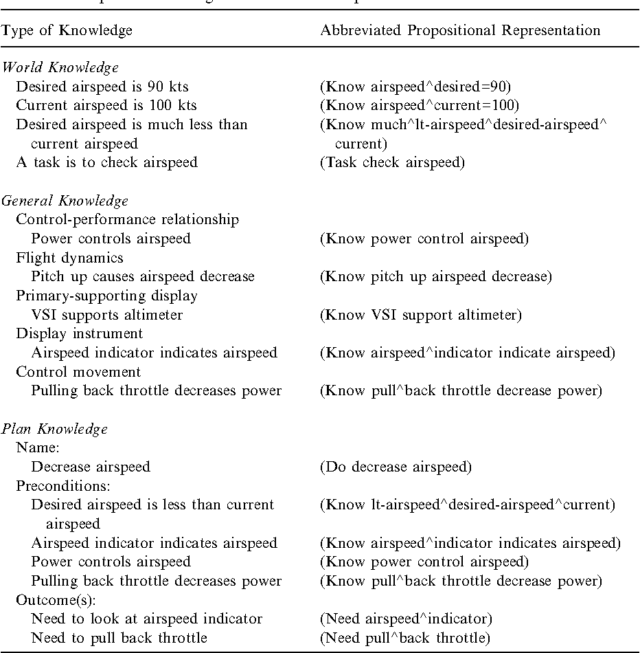 Table I. Examples of knowledge and their formal representations in the ADAPT model.