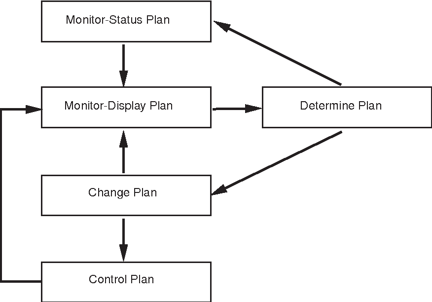 Figure 4. Structure of plans in ADAPT.