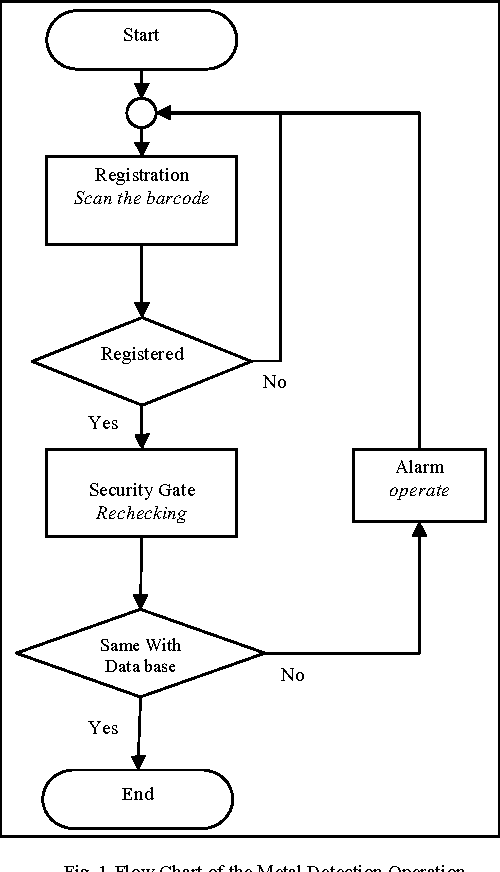 Figure 1 From Prototype Modeling Of Security System With Metal