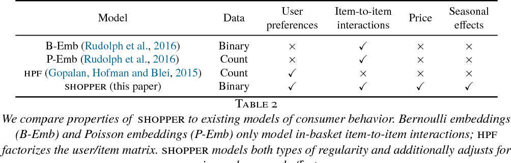 Figure 4 for SHOPPER: A Probabilistic Model of Consumer Choice with Substitutes and Complements