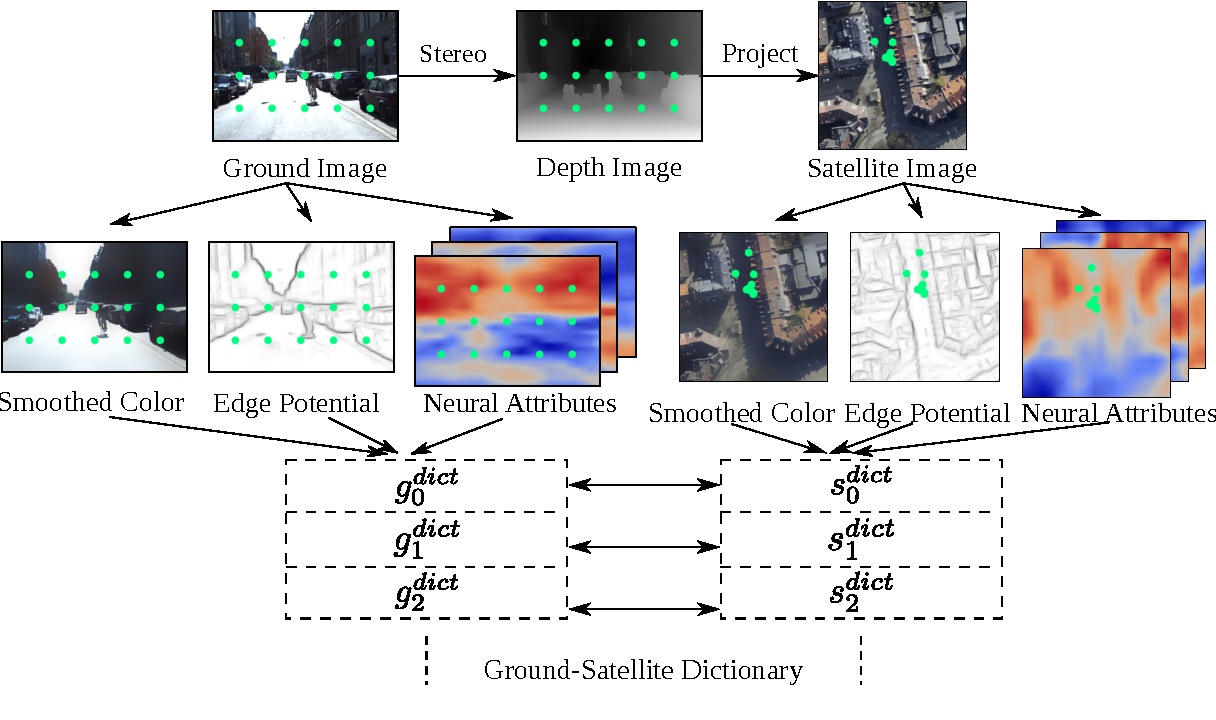 Figure 2 for Accurate Vision-based Vehicle Localization using Satellite Imagery