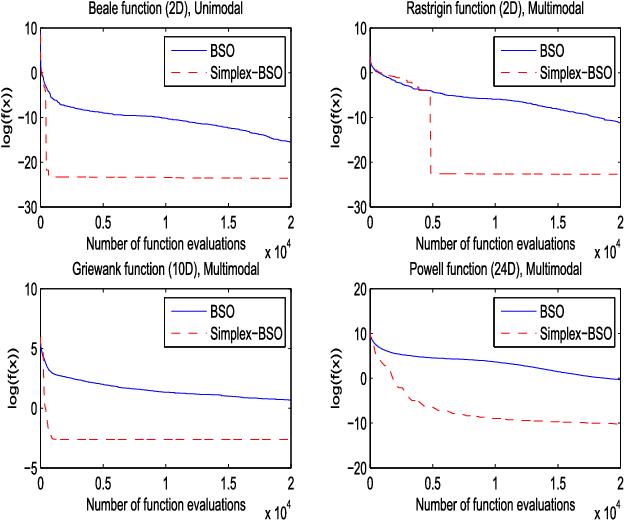 Figure 3 for Simplex Search Based Brain Storm Optimization