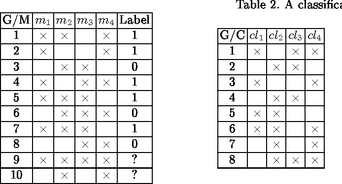 Figure 2 for Can FCA-based Recommender System Suggest a Proper Classifier?