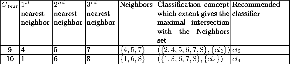 Figure 3 for Can FCA-based Recommender System Suggest a Proper Classifier?