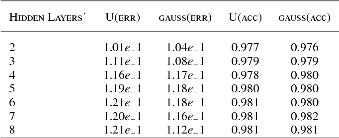 Table 7 from Comparison of non-linear activation functions for deep