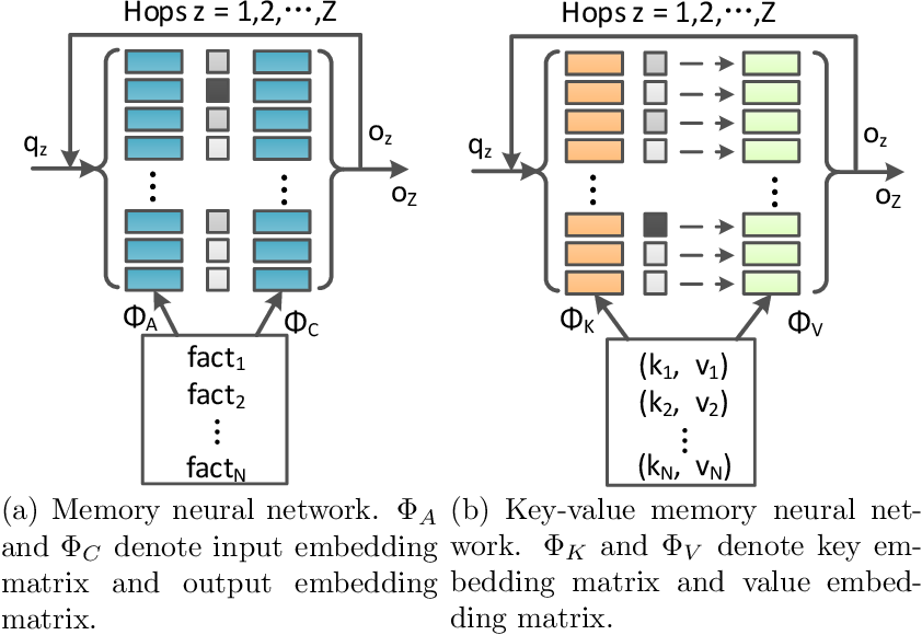 Figure 3 for Question-Aware Memory Network for Multi-hop Question Answering in Human-Robot Interaction