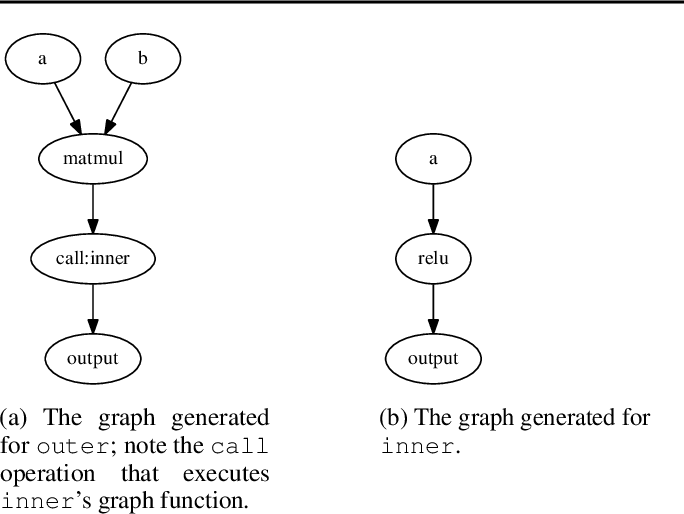 Figure 3 for TensorFlow Eager: A Multi-Stage, Python-Embedded DSL for Machine Learning