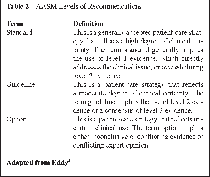 Table 2—AASM Levels of Recommendations
