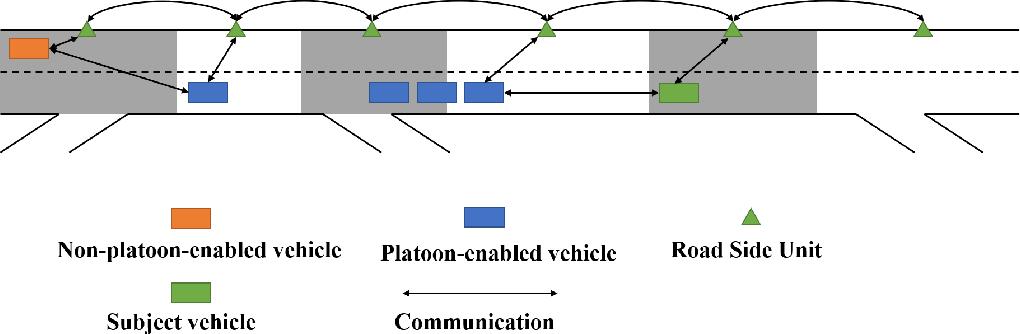 Figure 2 for Trajectory Planning for Connected and Automated Vehicles: Cruising, Lane Changing, and Platooning