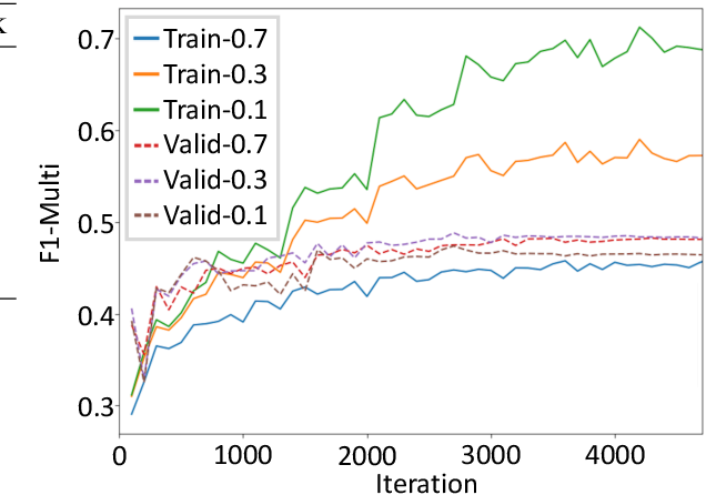 Figure 4 for Contextual Encoding for Translation Quality Estimation