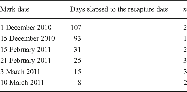 Table 1 from Photo-identification and the effects of tagging on the