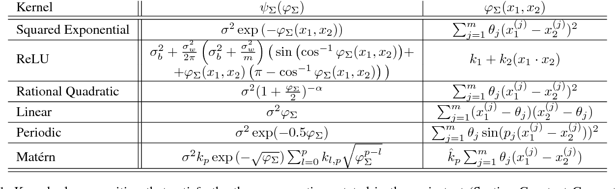 Figure 2 for Robustness Guarantees for Bayesian Inference with Gaussian Processes