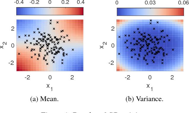 Figure 1 for Robustness Guarantees for Bayesian Inference with Gaussian Processes
