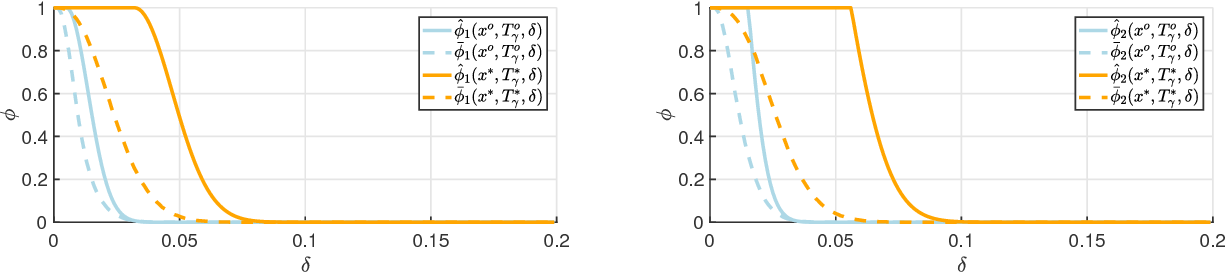 Figure 3 for Robustness Guarantees for Bayesian Inference with Gaussian Processes