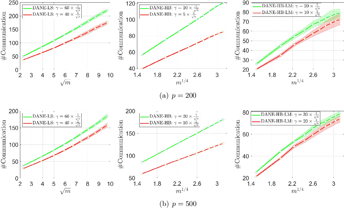 Figure 4 for On Convergence of Distributed Approximate Newton Methods: Globalization, Sharper Bounds and Beyond