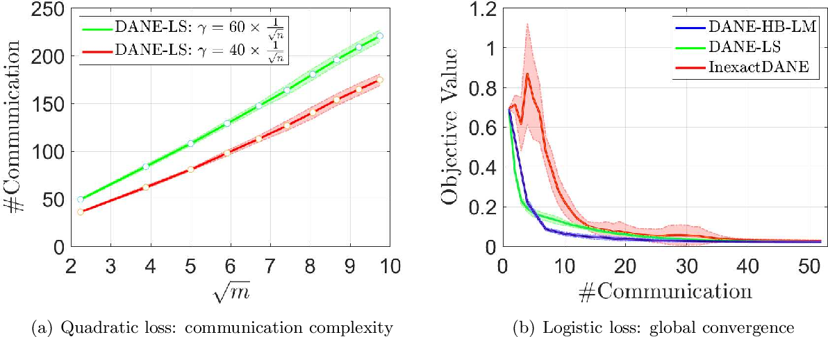 Figure 1 for On Convergence of Distributed Approximate Newton Methods: Globalization, Sharper Bounds and Beyond