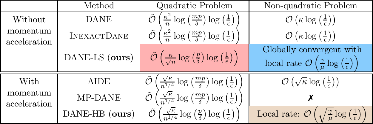 Figure 2 for On Convergence of Distributed Approximate Newton Methods: Globalization, Sharper Bounds and Beyond