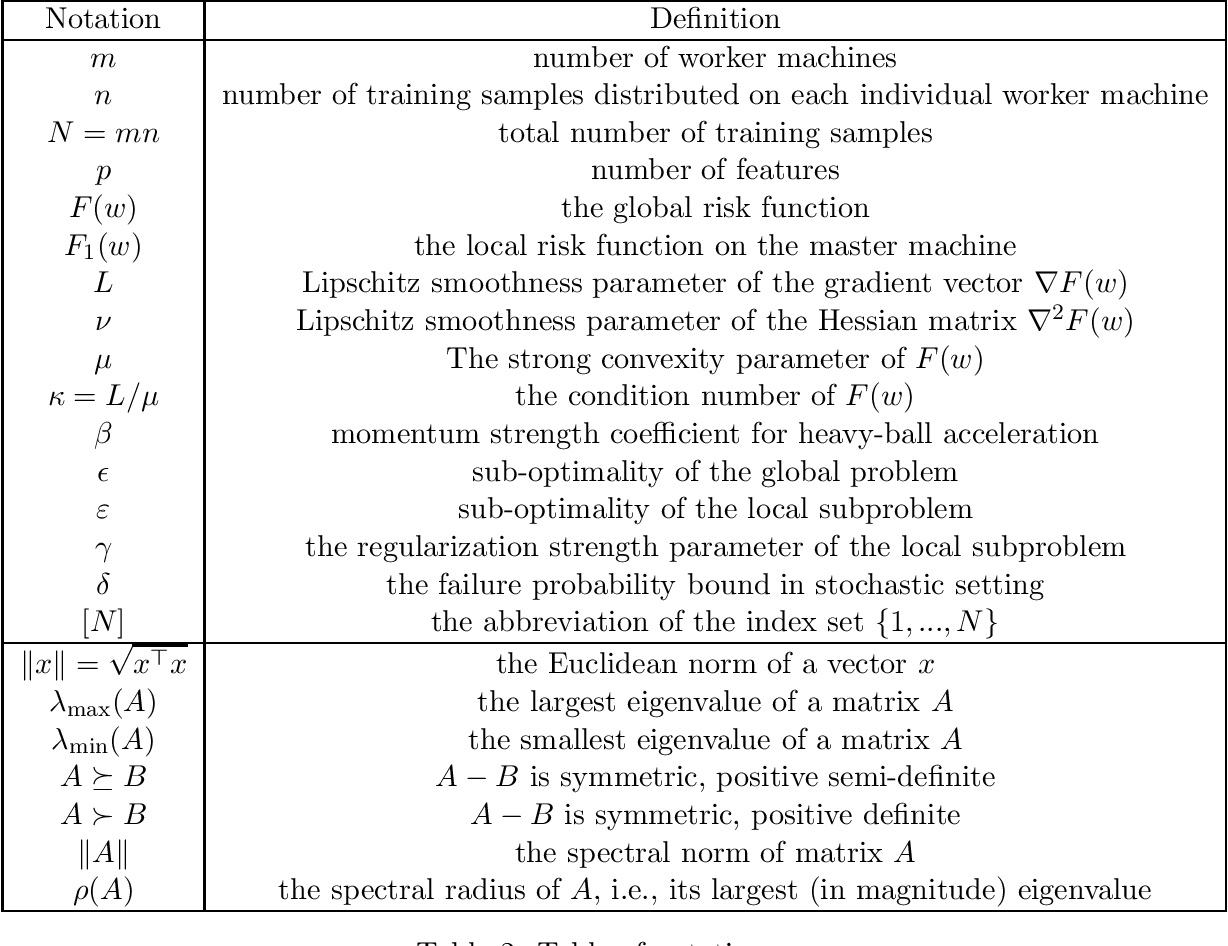 Figure 3 for On Convergence of Distributed Approximate Newton Methods: Globalization, Sharper Bounds and Beyond