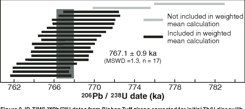 Figure 2 from U-Pb dating of zircon in the Bishop Tuff at
