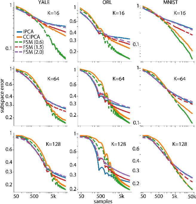 Figure 3 for Efficient Principal Subspace Projection of Streaming Data Through Fast Similarity Matching