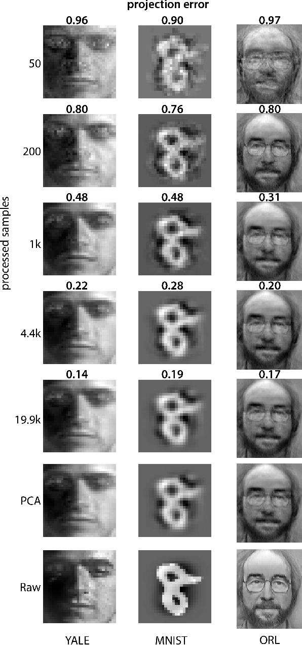 Figure 4 for Efficient Principal Subspace Projection of Streaming Data Through Fast Similarity Matching