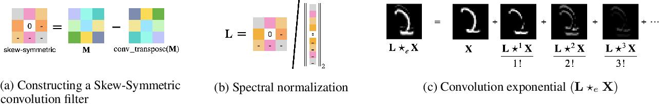 Figure 1 for Skew Orthogonal Convolutions