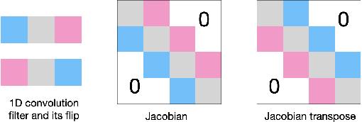 Figure 3 for Skew Orthogonal Convolutions