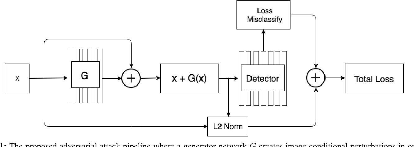 Figure 1 for Adversarial Attacks on Face Detectors using Neural Net based Constrained Optimization