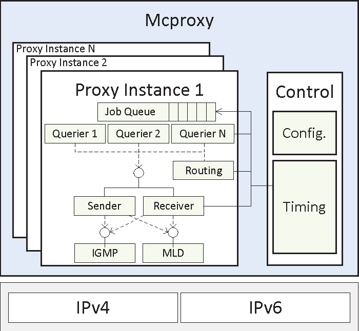 Peer my Proxy - A performance study of peering extensions for
