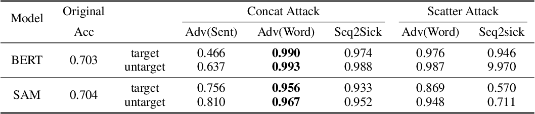 Figure 4 for AdvCodec: Towards A Unified Framework for Adversarial Text Generation