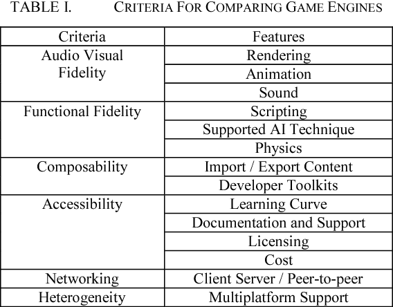 Table I from Mobile game size estimation: COSMIC FSM rules, UML