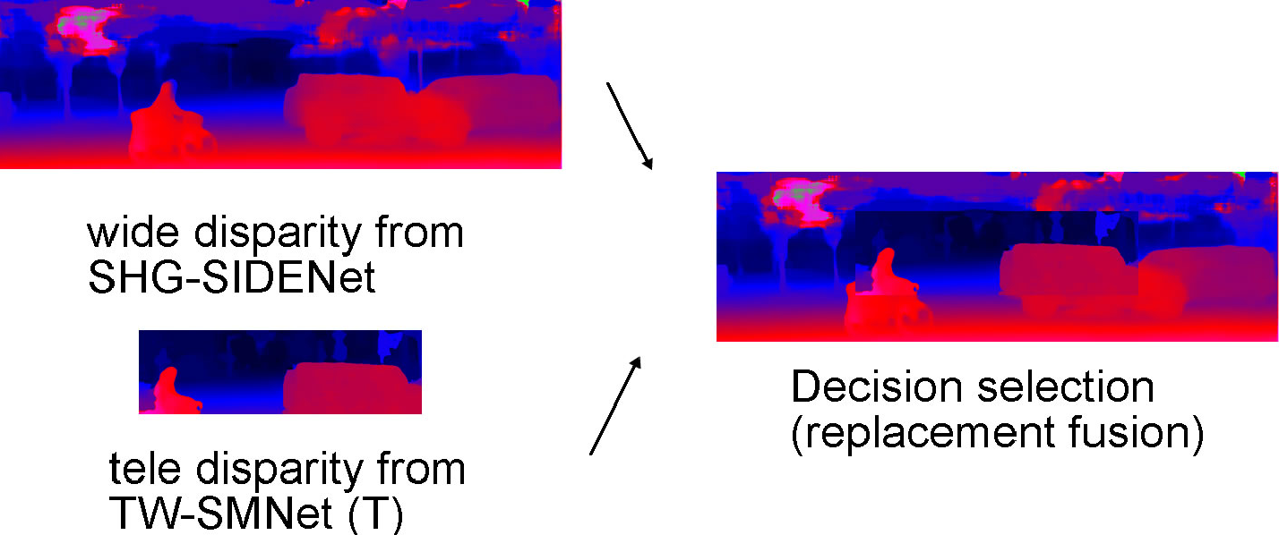 Figure 2 for TW-SMNet: Deep Multitask Learning of Tele-Wide Stereo Matching
