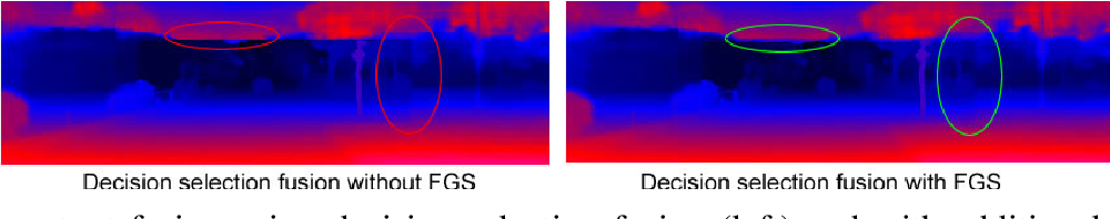 Figure 4 for TW-SMNet: Deep Multitask Learning of Tele-Wide Stereo Matching