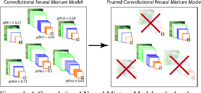 Figure 1 for Adaptative Inference Cost With Convolutional Neural Mixture Models