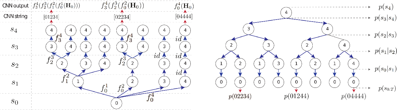 Figure 3 for Adaptative Inference Cost With Convolutional Neural Mixture Models