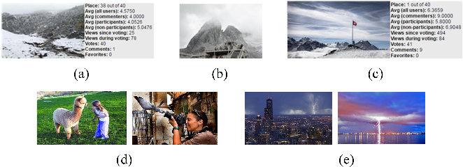 Figure 1 for USAR: an Interactive User-specific Aesthetic Ranking Framework for Images