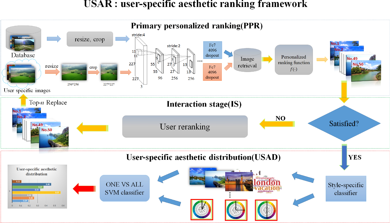 Figure 3 for USAR: an Interactive User-specific Aesthetic Ranking Framework for Images