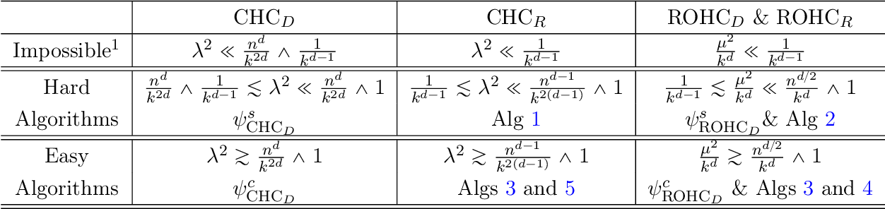 Figure 1 for Tensor Clustering with Planted Structures: Statistical Optimality and Computational Limits