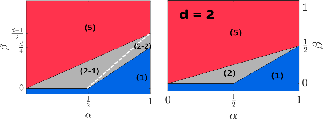 Figure 2 for Tensor Clustering with Planted Structures: Statistical Optimality and Computational Limits
