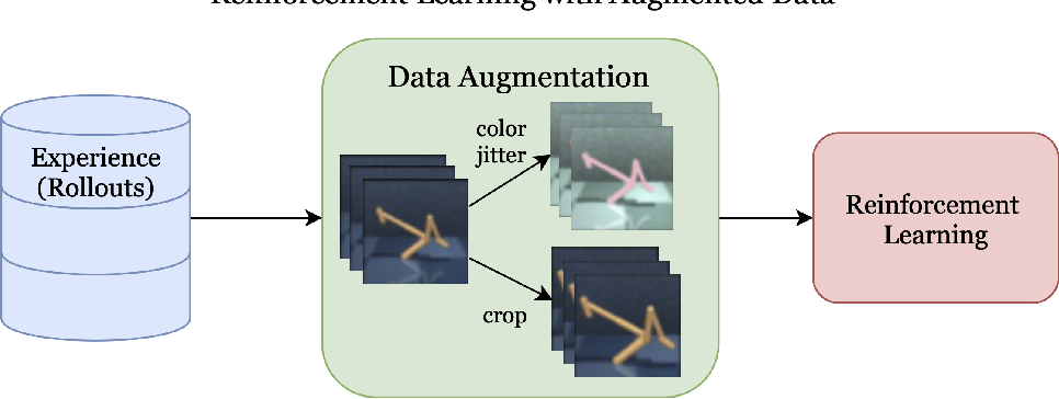 Figure 1 for Reinforcement Learning with Augmented Data