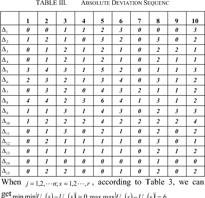 Table 4. Using Formula (8), we can get correlation degree, do normalization processing to the solved correlation degree, and it can get the weight of each factor.