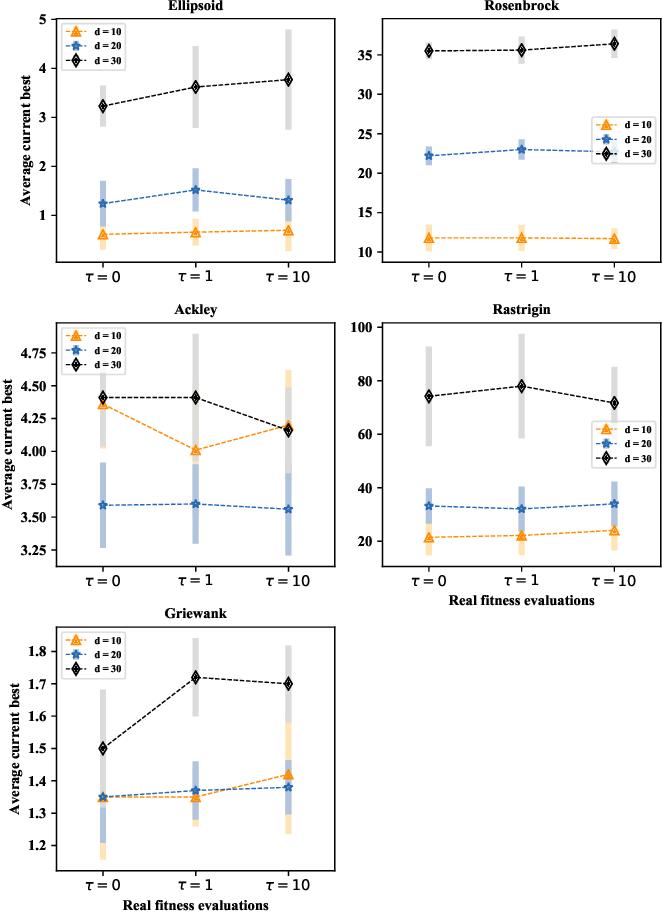 Figure 2 for A Federated Data-Driven Evolutionary Algorithm