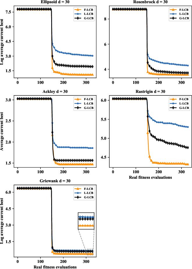 Figure 4 for A Federated Data-Driven Evolutionary Algorithm