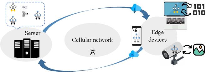 Figure 1 for A Federated Data-Driven Evolutionary Algorithm