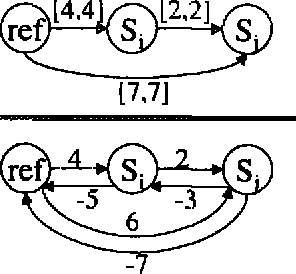 Figure 7: An Inconsistent STN and its Distance (Iraph