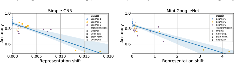 Figure 4 for A Closer Look at Domain Shift for Deep Learning in Histopathology