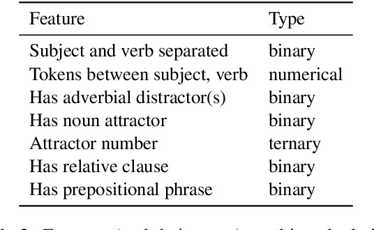 Figure 4 for Causal Analysis of Syntactic Agreement Mechanisms in Neural Language Models