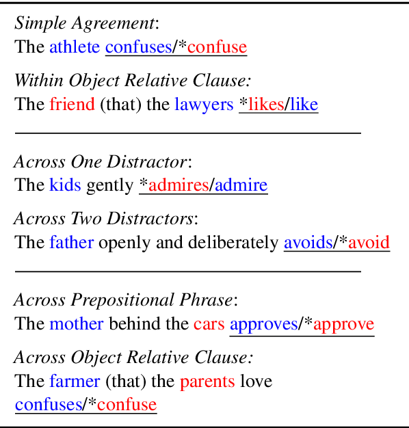 Figure 2 for Causal Analysis of Syntactic Agreement Mechanisms in Neural Language Models