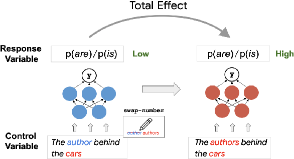 Figure 3 for Causal Analysis of Syntactic Agreement Mechanisms in Neural Language Models