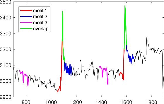 Figure 1 for Motif-based Rule Discovery for Predicting Real-valued Time Series